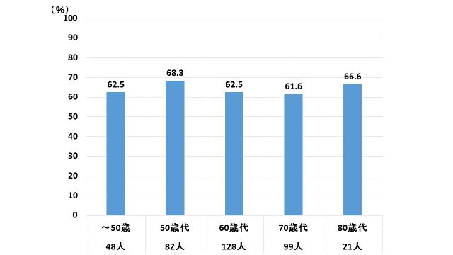 透析患者さんの年代層別の睡眠障害の割合