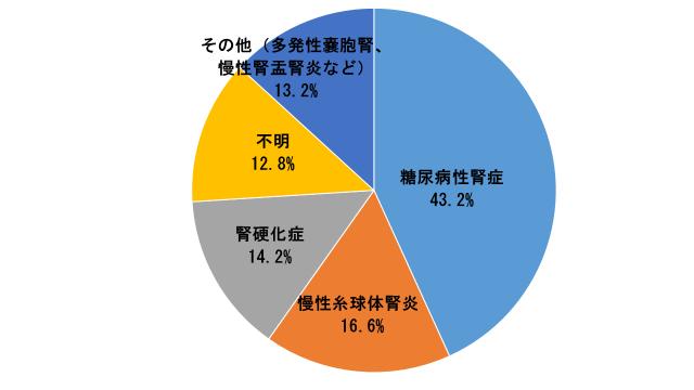 透析導入患者の原疾患グラフ